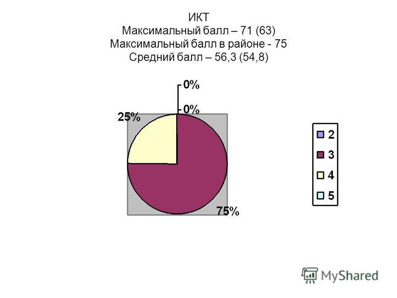 ИКТ Максимальный балл – 71 (63) Максимальный балл в районе - 75 Средний балл – 56,3 (54,8)