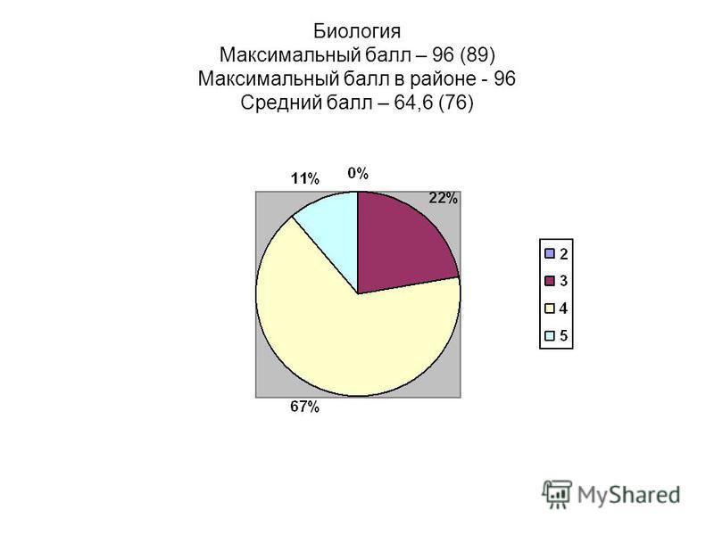 Биология Максимальный балл – 96 (89) Максимальный балл в районе - 96 Средний балл – 64,6 (76)