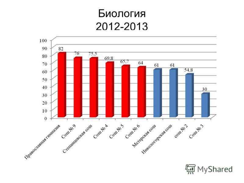 Биология 2012-2013