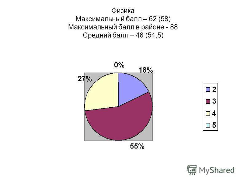 Физика Максимальный балл – 62 (58) Максимальный балл в районе - 88 Средний балл – 46 (54,5)