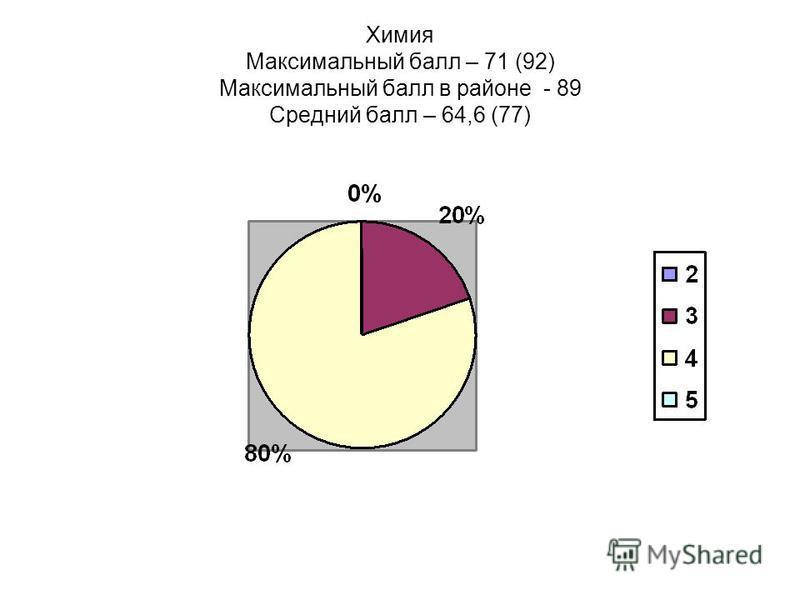 Химия Максимальный балл – 71 (92) Максимальный балл в районе - 89 Средний балл – 64,6 (77)