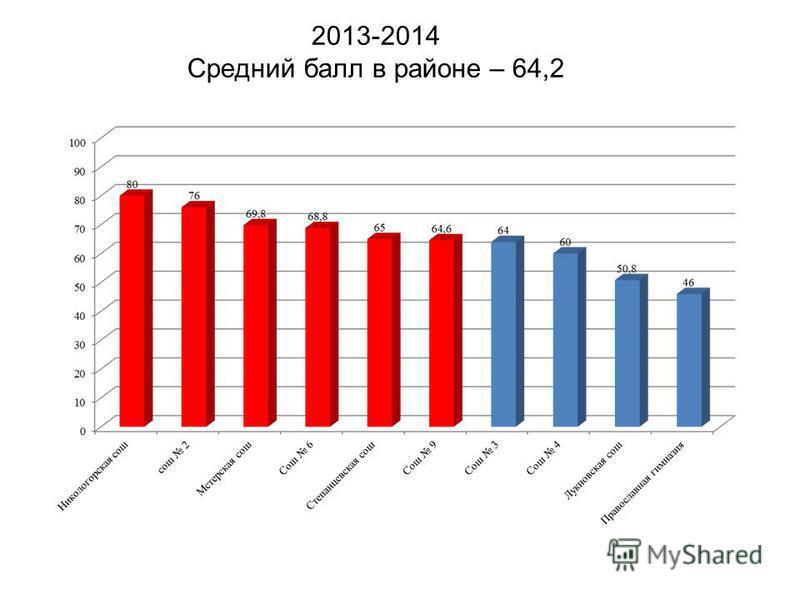 2013-2014 Средний балл в районе – 64,2