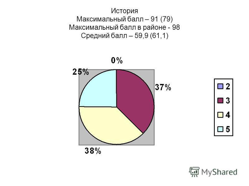 История Максимальный балл – 91 (79) Максимальный балл в районе - 98 Средний балл – 59,9 (61,1)