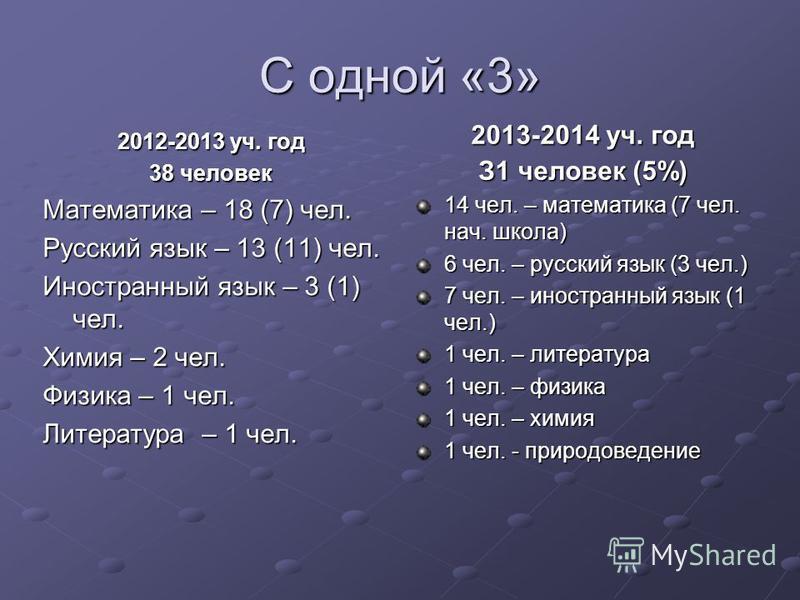 С одной «3» 2012-2013 уч. год 38 человек Математика – 18 (7) чел. Русский язык – 13 (11) чел. Иностранный язык – 3 (1) чел. Химия – 2 чел. Физика – 1 чел. Литература – 1 чел. 2013-2014 уч. год З1 человек (5%) 14 чел. – математика (7 чел. нач. школа)