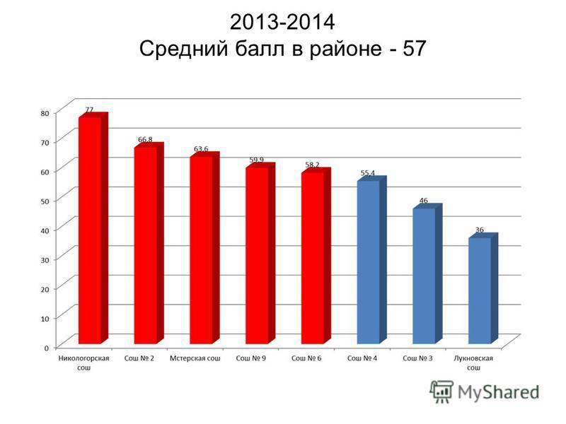 2013-2014 Средний балл в районе - 57