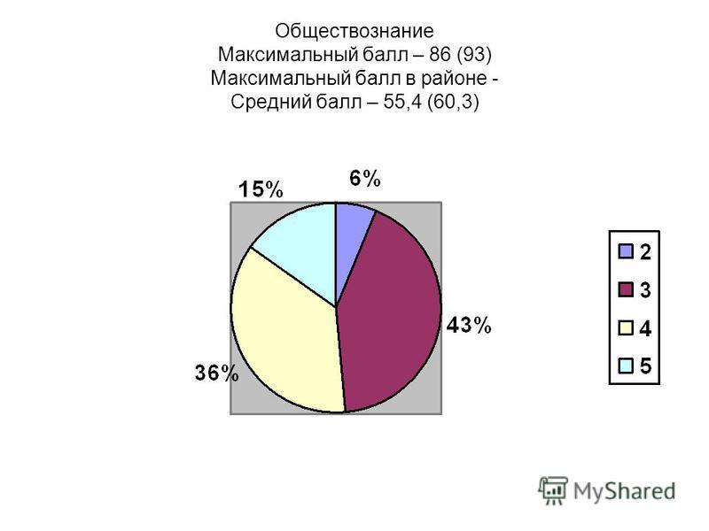 Обществознание Максимальный балл – 86 (93) Максимальный балл в районе - Средний балл – 55,4 (60,3)