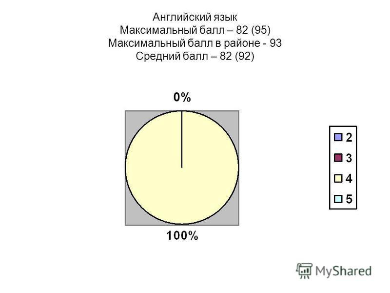 Английский язык Максимальный балл – 82 (95) Максимальный балл в районе - 93 Средний балл – 82 (92)