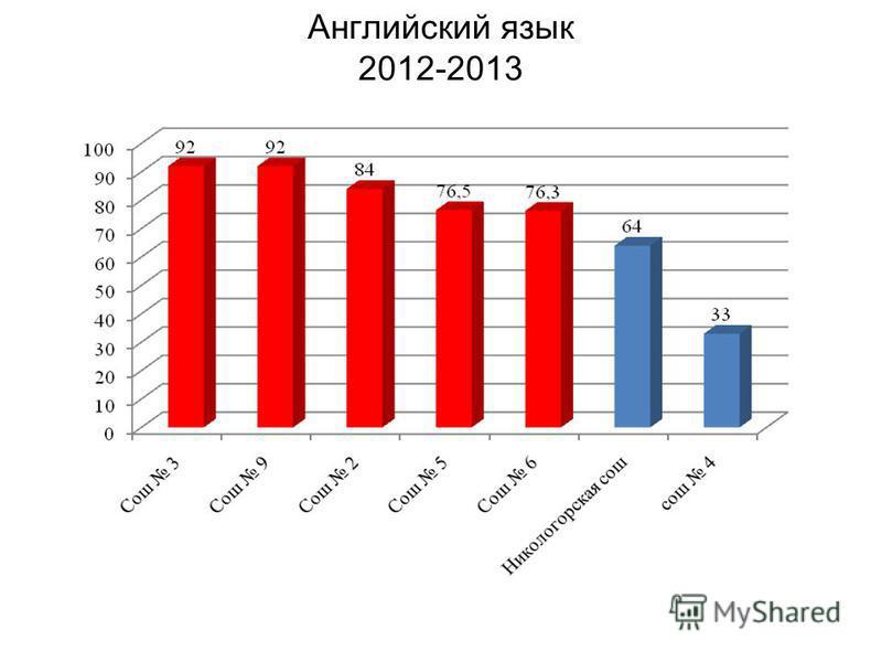 Английский язык 2012-2013
