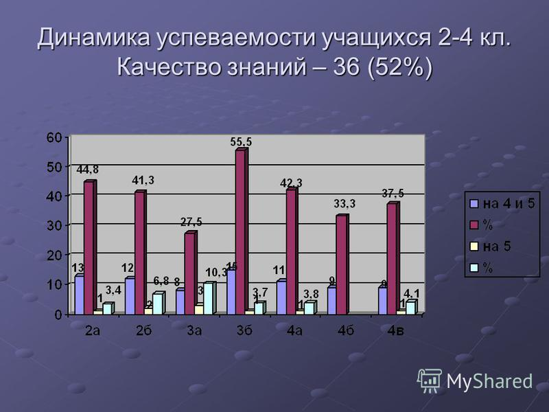 Динамика успеваемости учащихся 2-4 кл. Качество знаний – 36 (52%)