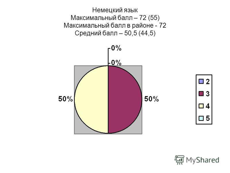 Немецкий язык Максимальный балл – 72 (55) Максимальный балл в районе - 72 Средний балл – 50,5 (44,5)