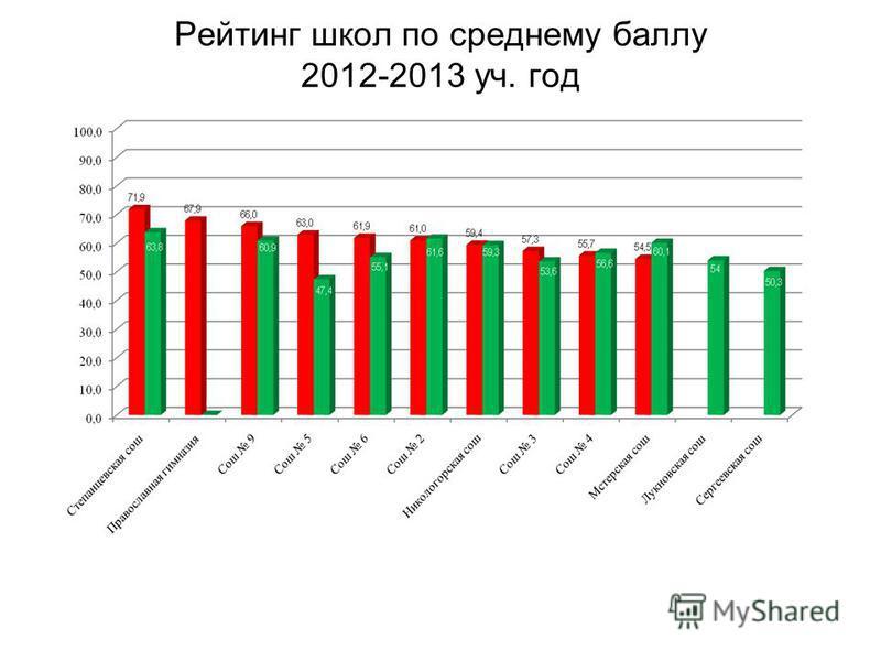 Рейтинг школ по среднему баллу 2012-2013 уч. год