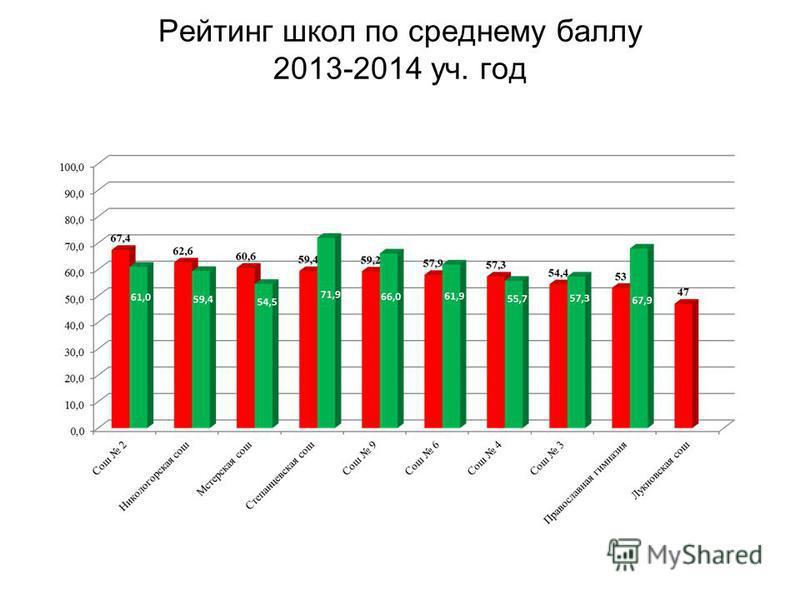 Рейтинг школ по среднему баллу 2013-2014 уч. год