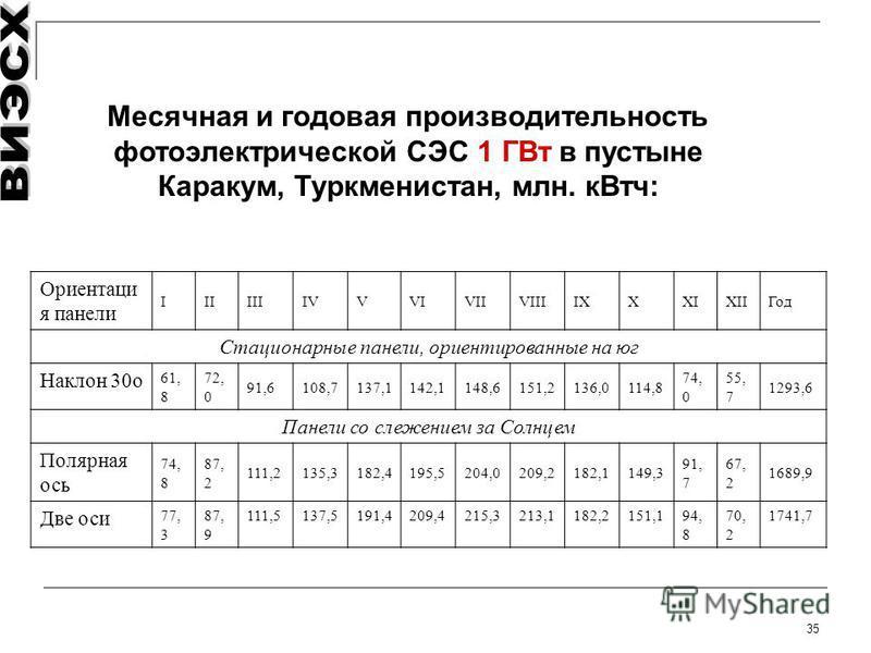 35 Месячная и годовая производительность фотоэлектрической СЭС 1 ГВт в пустыне Каракум, Туркменистан, млн. к Втч: Ориентаци я панели IIIIIIIVVVIVIIVIIIIXXXIXIIГод Стационарные панели, ориентированные на юг Наклон 30 о 61, 8 72, 0 91,6108,7137,1142,11