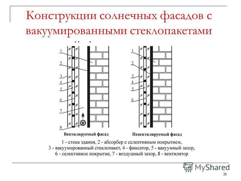 39 Конструкции солнечных фасадов с вакуумированными стеклопакетами