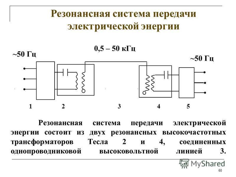 60 Резонансная система передачи электрической энергии Резонансная система передачи электрической энергии состоит из двух резонансных высокочастотных трансформаторов Тесла 2 и 4, соединенных однопроводниковой высоковольтной линией 3. 1 2 3 4 5 ~50 Гц