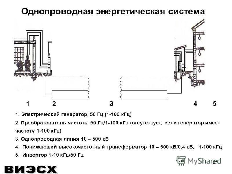 61 1 2 3 4 5 1. Электрический генератор, 50 Гц (1-100 к Гц) 2. Преобразователь частоты 50 Гц/1-100 к Гц (отсутствует, если генератор имеет частоту 1-100 к Гц) 3. Однопроводная линия 10 – 500 кВ 4. Понижающий высокочастотный трансформатор 10 – 500 кВ/