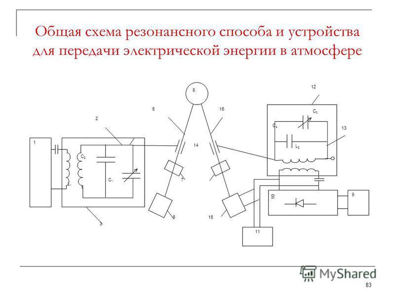 83 Общая схема резонансного способа и устройства для передачи электрической энергии в атмосфере 14 4 13 12 17 7 166 155 2 3 L1L1 C1C1 C2C2 1 C4C4 C3C3 L2L2 10 8 11 9