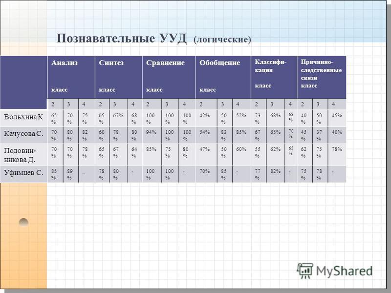 Познавательные УУД (логические) Анализ класс Синтез класс Сравнение класс Обобщение класс Классифи- кация класс Причинно- следственные связи класс 234234234234234234 Вольхина К 65 % 70 % 75 % 65 % 67%68 % 100 % 42%50 % 52%73 % 68% 68 % 40 % 50 % 45%