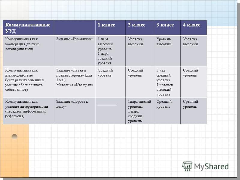 1 класс 2 класс 3 класс 4 класс Коммуникация как кооперация (умение договариваться) Задание «Рукавички»1 пара высокий уровень 1 пара среднии уровень Уровень высокий Уровень высокий Коммуникация как взаимодействие (учёт разных мнении и умение обосновы