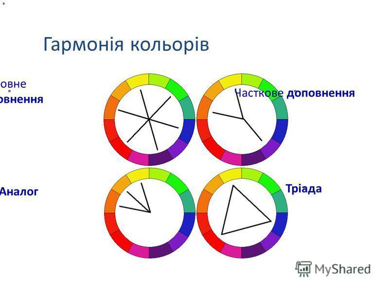 Аналог Тріада Часткове доповнення Повне доповнення Гармонія кольорів