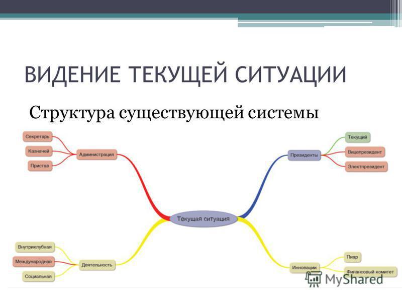 Структура существующей системы ВИДЕНИЕ ТЕКУЩЕЙ СИТУАЦИИ