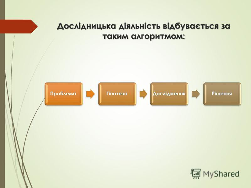Дослідницька діяльність відбувається за таким алгоритмом: ПроблемаГіпотезаДослідженняРішення
