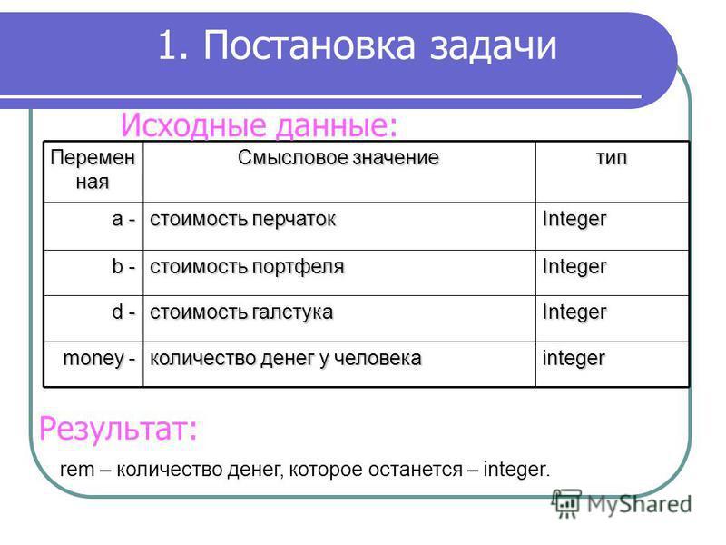 1. Постановка задачи Перемен ная Смысловое значение тип a - стоимость перчаток Integer b - стоимость портфеля Integer d - стоимость галстука Integer money - количество денег у человека integer Результат: rem – количество денег, которое останется – in