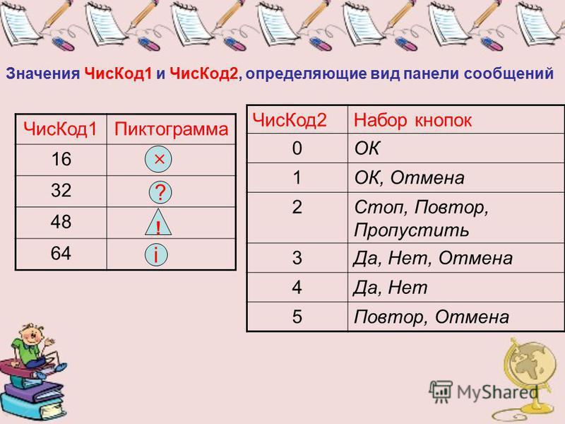 Значения Чис Код 1 и Чис Код 2, определяющие вид панели сообщений Чис Код 1Пиктограмма 16 32 48 64 Чис Код 2Набор кнопок 0ОК 1ОК, Отмена 2Стоп, Повтор, Пропустить 3Да, Нет, Отмена 4Да, Нет 5Повтор, Отмена i ! ?