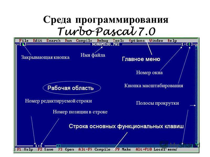 Среда программирования Turbo Pascal 7.0 Закрывающая кнопка Имя файла Номер окна Кнопка масштабирования Полосы прокрутки Номер редактируемой строки Номер позиции в строке 27.07.2015 15:30