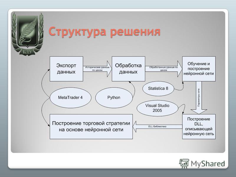 Структура решения 12
