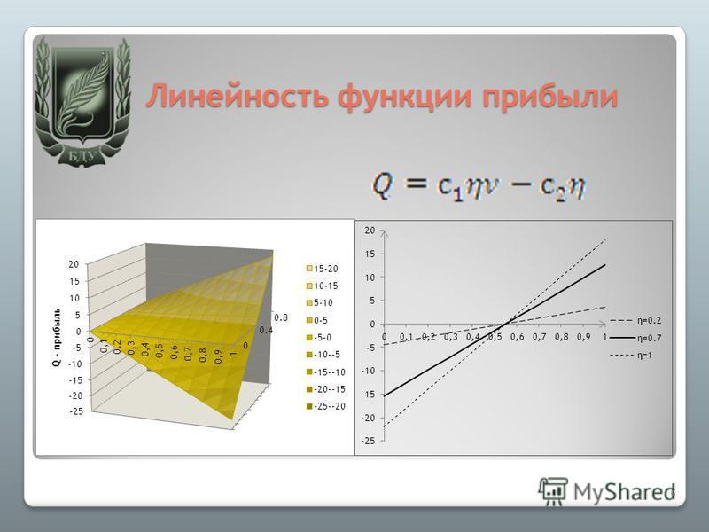 Линейность функции прибыли 6