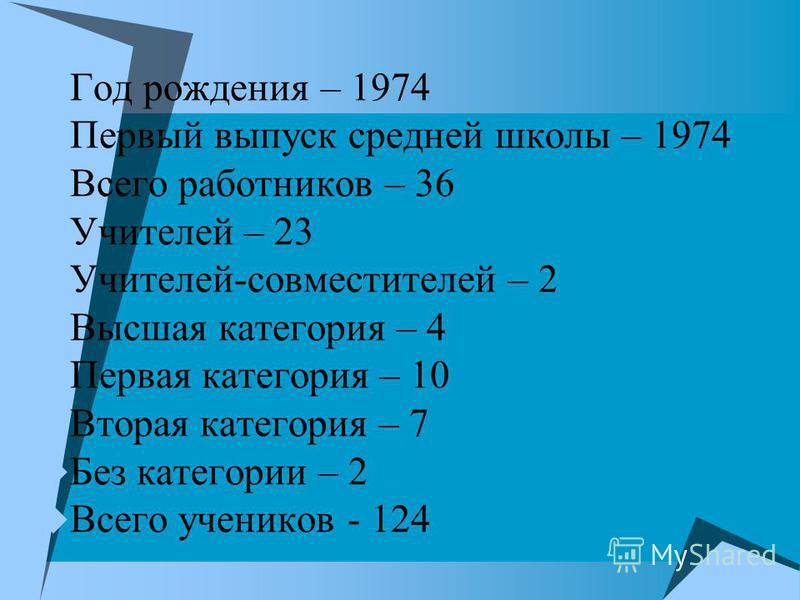 Год рождения – 1974 Первый выпуск средней школы – 1974 Всего работников – 36 Учителей – 23 Учителей-совместителей – 2 Высшая категория – 4 Первая категория – 10 Вторая категория – 7 Без категории – 2 Всего учеников - 124