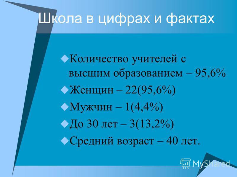 Школа в цифрах и фактах Количество учителей с высшим образованием – 95,6% Женщин – 22(95,6%) Мужчин – 1(4,4%) До 30 лет – 3(13,2%) Средний возраст – 40 лет.