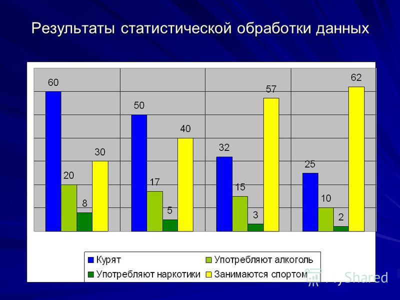 Результаты статистической обработки данных