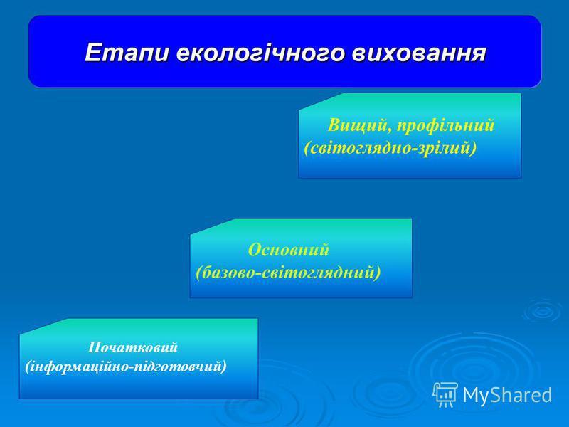 Вищий, профільний (світоглядно-зрілий) Основний (базово-світоглядний) Початковий (інформаційно-підготовчий) Етапи екологічного виховання
