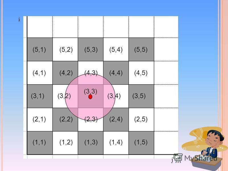 (1,1)(1,2)(1,3)(1,4)(1,5) (2,1)(2,2)(2,3)(2,4)(2,5) (3,1)(3,2) (3,3) (3,4)(3,5) (4,1)(4,2)(4,3)(4,4)(4,5) (5,1)(5,2)(5,3)(5,4)(5,5) i j