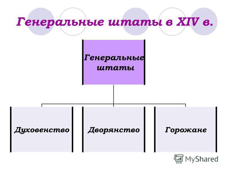 Генеральные штаты в XIV в. Генеральные штаты Духовенство ДворянствоГорожане