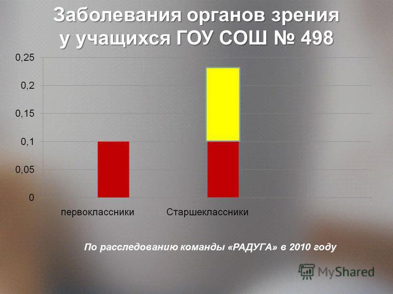 Заболевания органов зрения у учащихся ГОУ СОШ 498 По расследованию команды «РАДУГА» в 2010 году