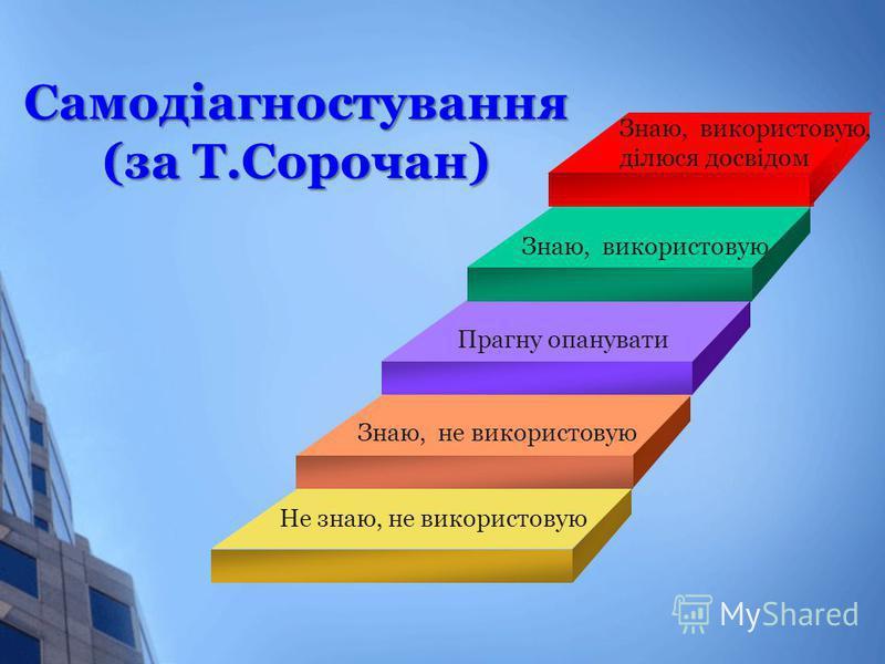 Самодіагностування (за Т.Сорочан) Не знаю, не використовую Знаю, не використовую Прагну опанувати Знаю, використовую Знаю, використовую, ділюся досвідом