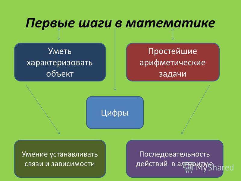 Первые шаги в математике Уметь характеризовать объект Простейшие арифметические задачи Цифры Умение устанавливать связи и зависимости Последовательность действий в алгоритме
