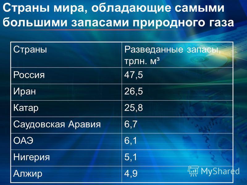 Страны мира, обладающие самыми большими запасами природного газа Страны Разведанные запасы, трлн. м³ Россия 47,5 Иран 26,5 Катар 25,8 Саудовская Аравия 6,7 ОАЭ6,1 Нигерия 5,1 Алжир 4,9