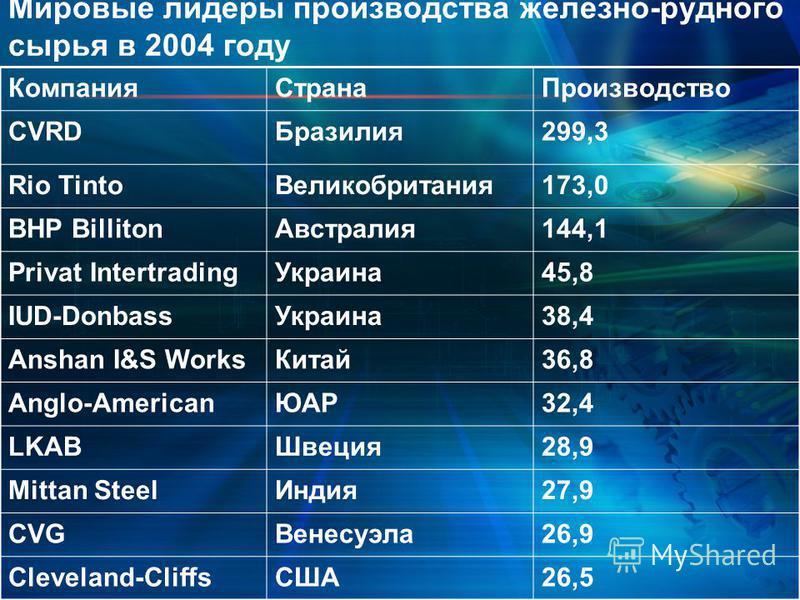 Мировые лидеры производства железно-рудного сырья в 2004 году Компания СтранаПроизводство CVRDБразилия 299,3 Rio Tinto Великобритания 173,0 BHP Billiton Австралия 144,1 Privat Intertrading Украина 45,8 IUD-Donbass Украина 38,4 Anshan I&S Works Китай