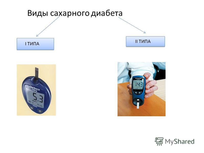 Виды сахарного диабета I ТИПА II ТИПА