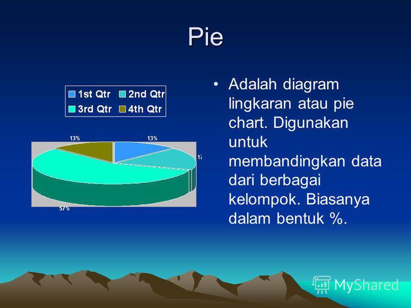 Pie Adalah diagram lingkaran atau pie chart. Digunakan untuk membandingkan data dari berbagai kelompok. Biasanya dalam bentuk %.