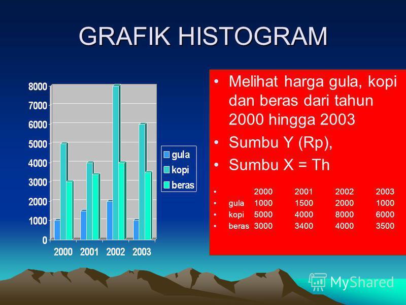 GRAFIK HISTOGRAM Melihat harga gula, kopi dan beras dari tahun 2000 hingga 2003 Sumbu Y (Rp), Sumbu X = Th 2000200120022003 gula1000150020001000 kopi5000400080006000 beras3000340040003500
