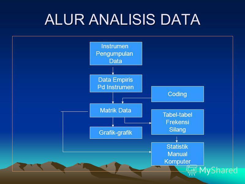 ALUR ANALISIS DATA Instrumen Pengumpulan Data Coding Data Empiris Pd Instrumen Matrik Data Tabel-tabel Frekensi Silang Grafik-grafik Statistik Manual Komputer