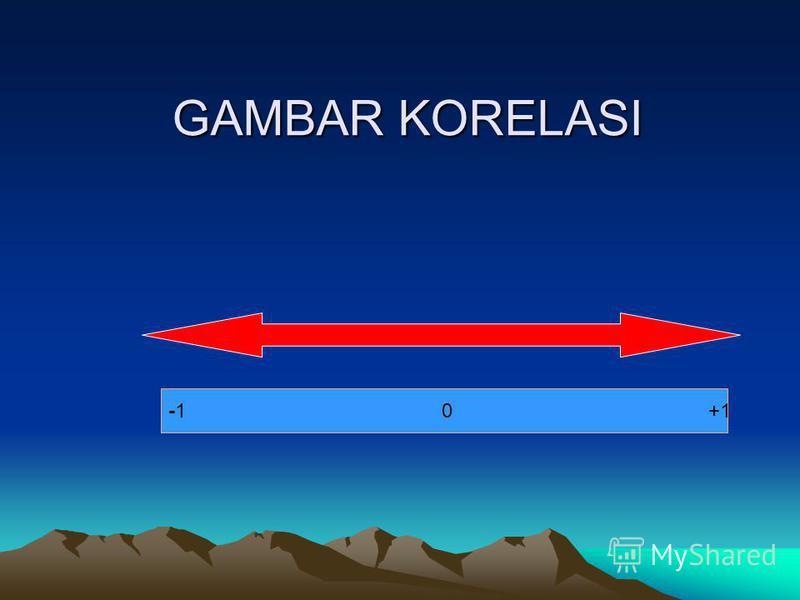 GAMBAR KORELASI -1 0 +1