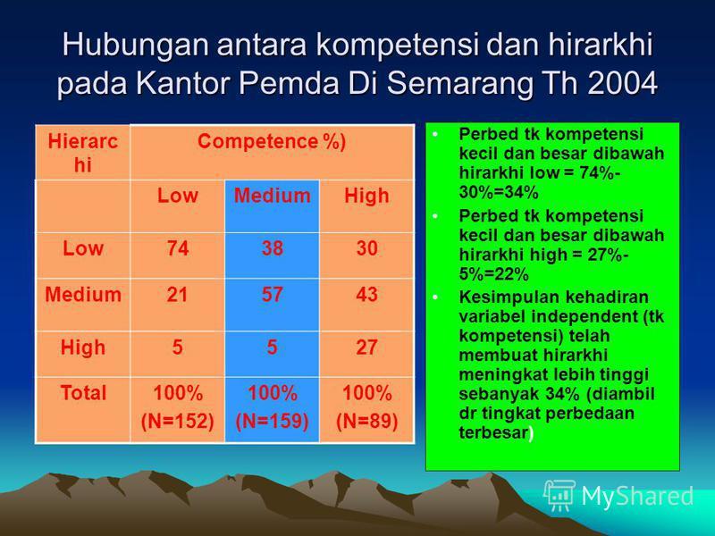 Hubungan antara kompetensi dan hirarkhi pada Kantor Pemda Di Semarang Th 2004 Hierarc hi Competence %) LowMediumHigh Low743830 Medium215743 High5527 Total100% (N=152) 100% (N=159) 100% (N=89) Perbed tk kompetensi kecil dan besar dibawah hirarkhi low