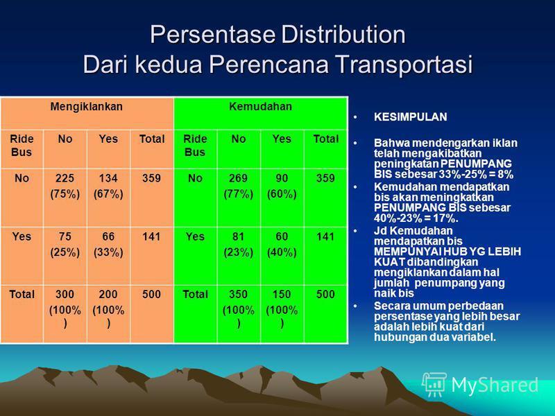 Persentase Distribution Dari kedua Perencana Transportasi MengiklankanKemudahan Ride Bus NoYesTotalRide Bus NoYesTotal No225 (75%) 134 (67%) 359No269 (77%) 90 (60%) 359 Yes75 (25%) 66 (33%) 141Yes81 (23%) 60 (40%) 141 Total300 (100% ) 200 (100% ) 500
