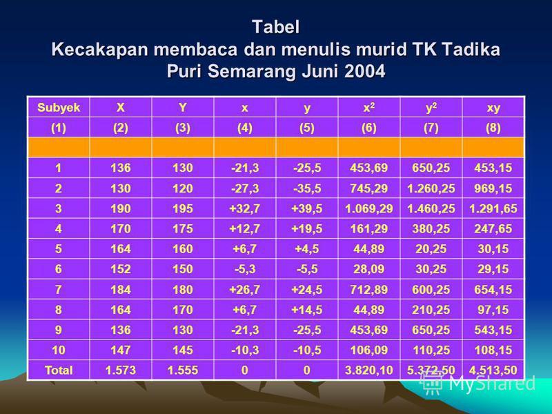 Tabel Kecakapan membaca dan menulis murid TK Tadika Puri Semarang Juni 2004 SubyekXYxyx2x2 y2y2 xy (1)(2)(3)(4)(5)(6)(7)(8) 1136130-21,3-25,5453,69650,25453,15 2130120-27,3-35,5745,291.260,25969,15 3190195+32,7+39,51.069,291.460,251.291,65 4170175+12